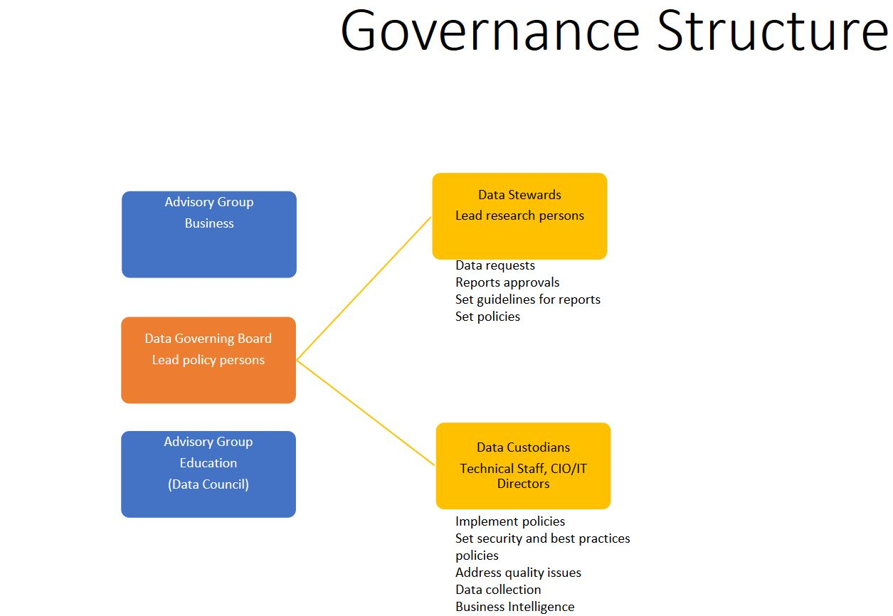 Proposed NMLDS Governance Structure